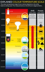 Explained Color Temperature Scale